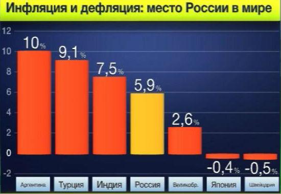 Процесс дефляции в России