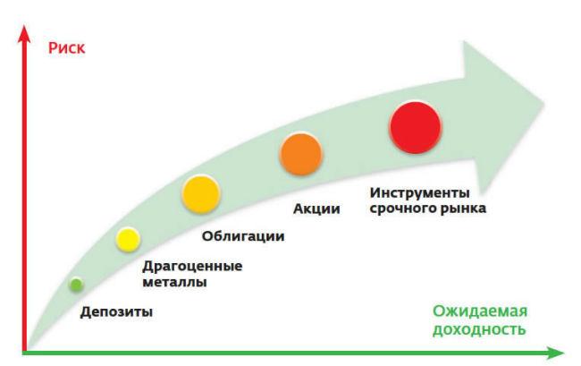 Доходность инвестиционных инструментов в зависимости от степени риска