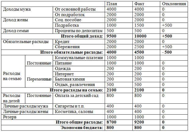 как распределить семейный бюджет на месяц таблица