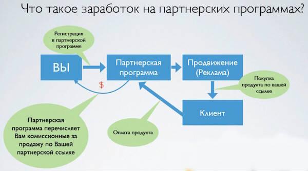Заработок на партнерских программах без вложений