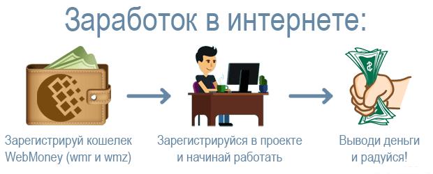 Заработок на сайте или блоге в интернете без вложений